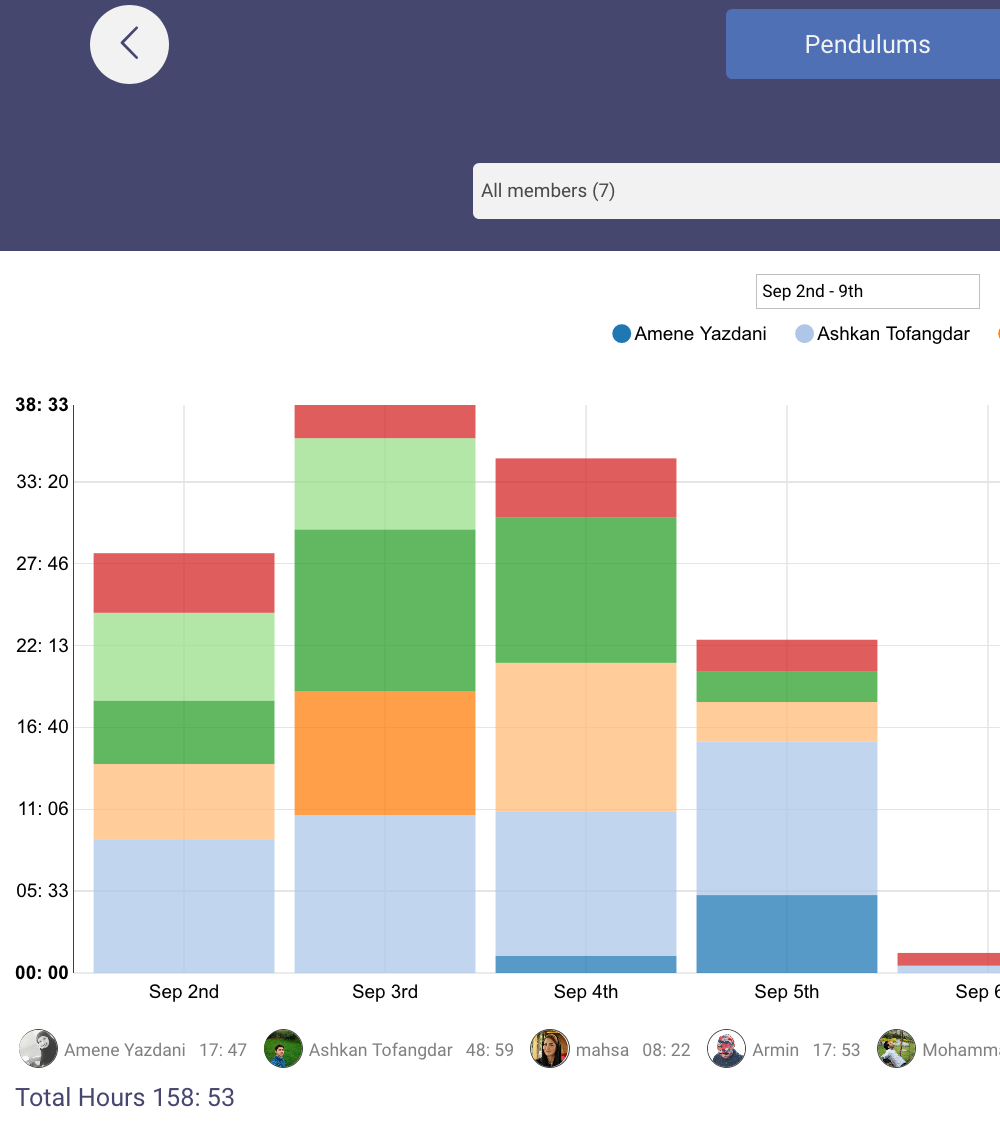 User Friendly Charts And Reports